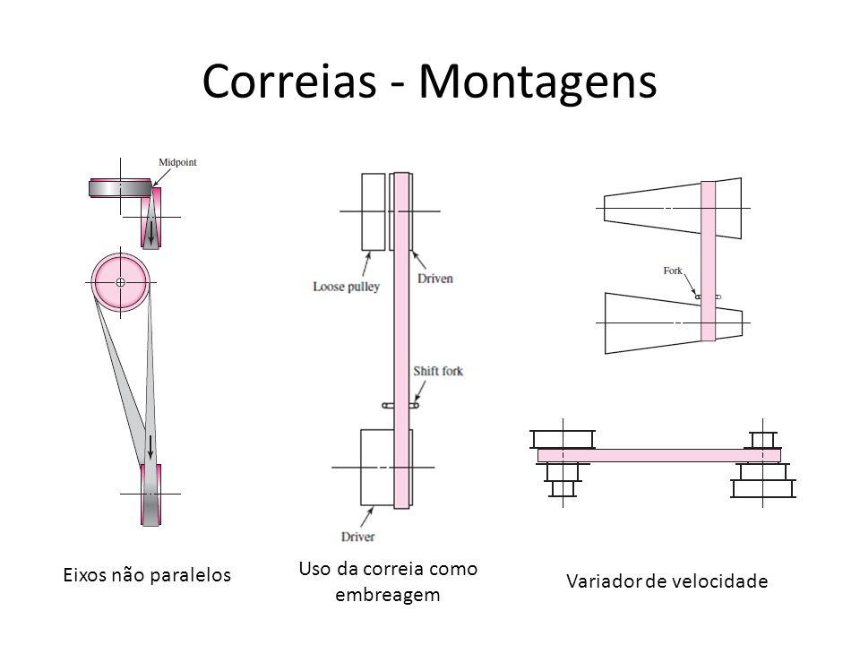 Eixos não paralelos Uso da correia como embreagem Variador de velocidade