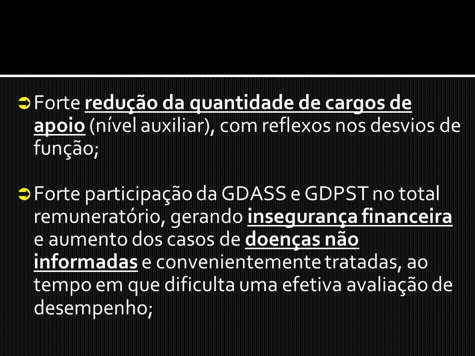 Forte redução da quantidade de cargos de apoio (nível auxiliar), com reflexos nos desvios de função; Forte participação da GDASS e GDPST no total remu