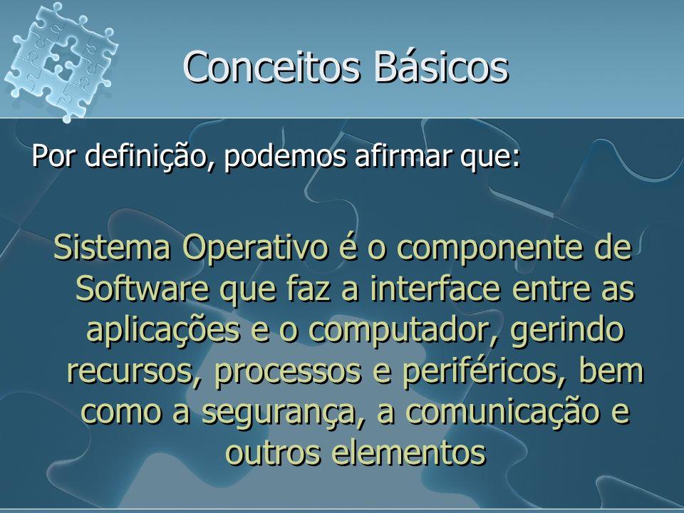 Conceitos Básicos Por definição, podemos afirmar que: Sistema Operativo é o componente de Software que faz a interface entre as aplicações e o computa