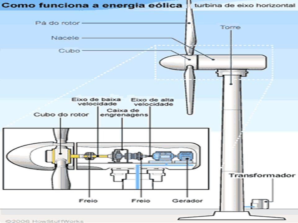 Energia eólica Tipo de energia mecânica. Gerada a partir do vento. Grandes hélices são instaladas em áreas abertas, sendo que, os movimentos delas ger