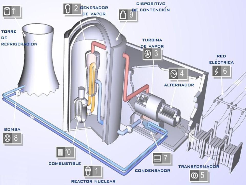 Energia nuclear Quando o núcleo de um átomo pesado, como o de urânio, é dividido, parte da energia que ligava seus elementos é liberada em forma de ca