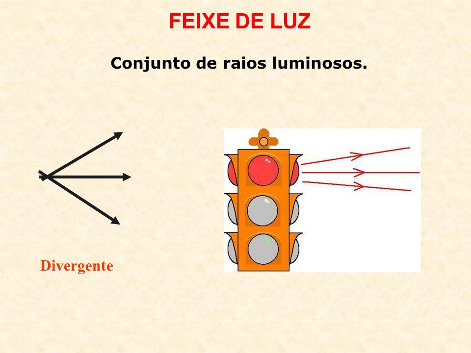FEIXE DE LUZ Divergente Conjunto de raios luminosos.