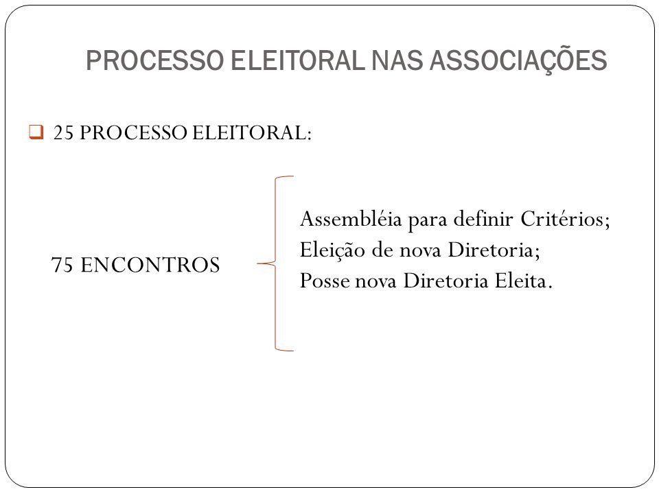 PROCESSO ELEITORAL NAS ASSOCIAÇÕES 25 PROCESSO ELEITORAL: 75 ENCONTROS Assembléia para definir Critérios; Eleição de nova Diretoria; Posse nova Direto