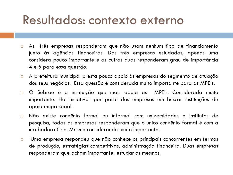 Resultados: contexto externo As três empresas responderam que não usam nenhum tipo de financiamento junto às agências financeiras. Das três empresas e
