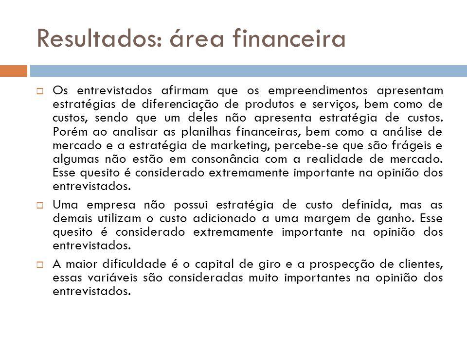 Resultados: área financeira Os entrevistados afirmam que os empreendimentos apresentam estratégias de diferenciação de produtos e serviços, bem como d
