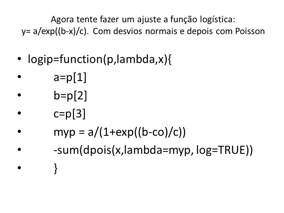 Agora tente fazer um ajuste a função logística: y= a/exp((b-x)/c). Com desvios normais e depois com Poisson logip=function(p,lambda,x){ a=p[1] b=p[2]
