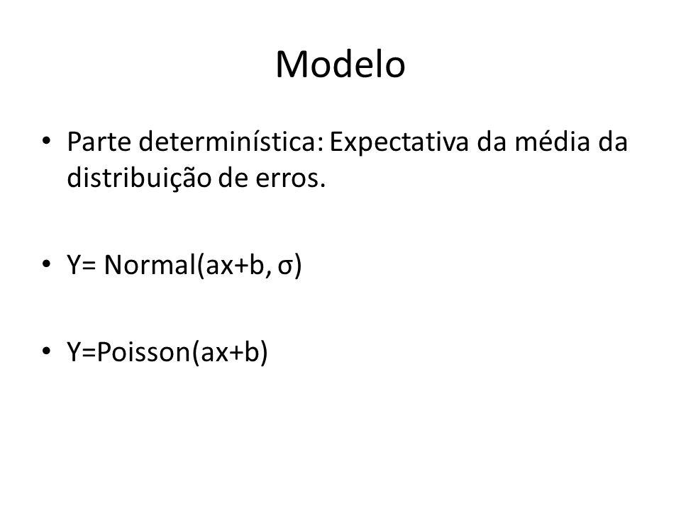 Modelo Parte determinística: Expectativa da média da distribuição de erros. Y= Normal(ax+b, σ) Y=Poisson(ax+b)