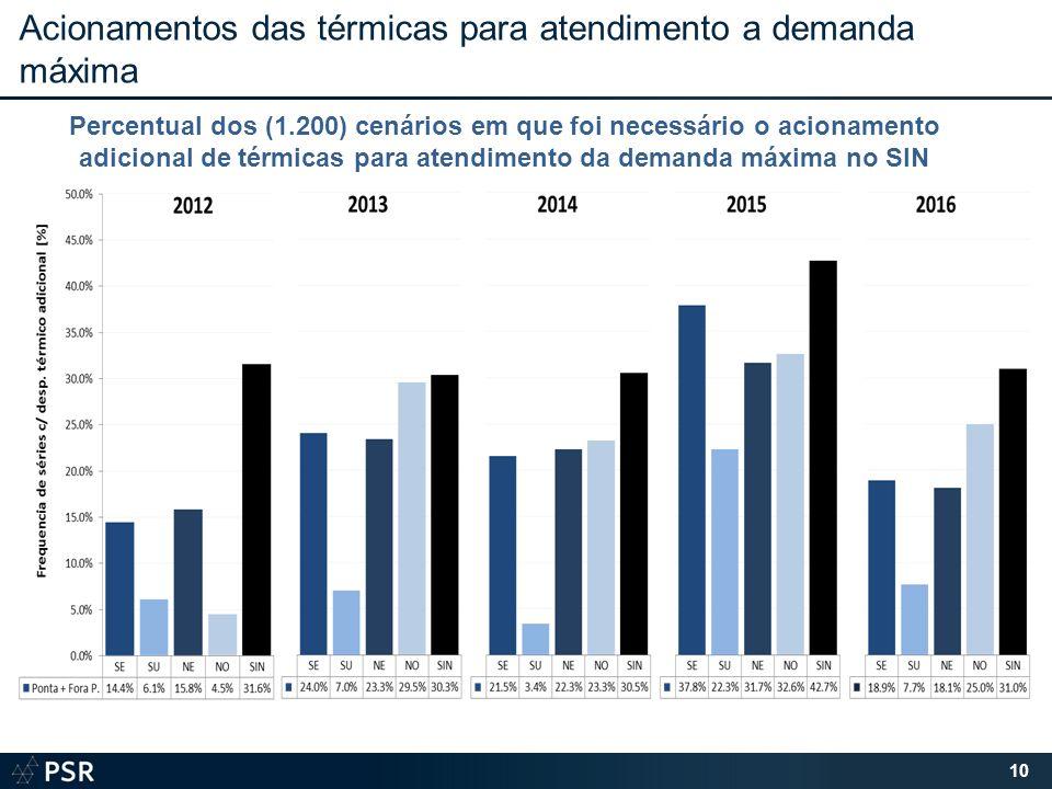 Acionamentos das térmicas para atendimento a demanda máxima 10 Percentual dos (1.200) cenários em que foi necessário o acionamento adicional de térmicas para atendimento da demanda máxima no SIN