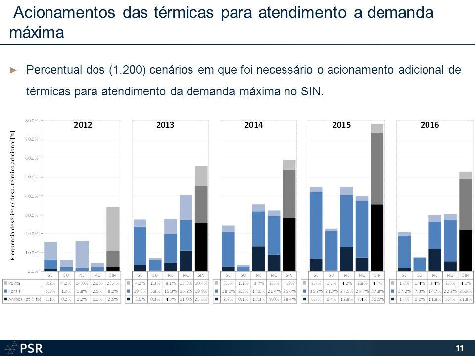 Acionamentos das térmicas para atendimento a demanda máxima Percentual dos (1.200) cenários em que foi necessário o acionamento adicional de térmicas para atendimento da demanda máxima no SIN.