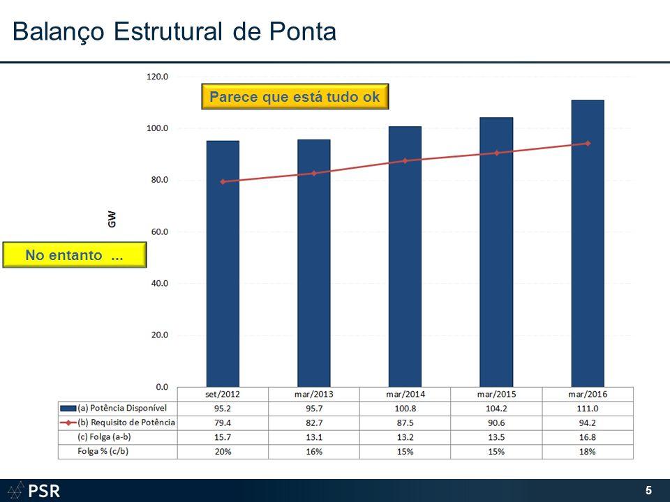 5 Balanço Estrutural de Ponta Parece que está tudo ok No entanto...