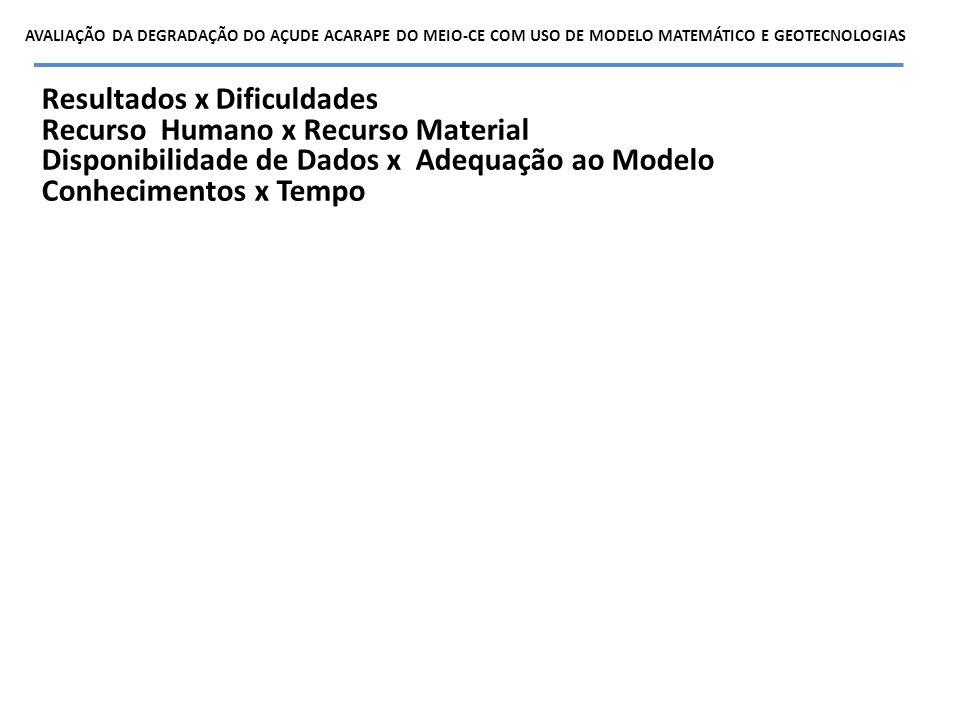 Resultados x Dificuldades Recurso Humano x Recurso Material Disponibilidade de Dados x Adequação ao Modelo Conhecimentos x Tempo AVALIAÇÃO DA DEGRADAÇ