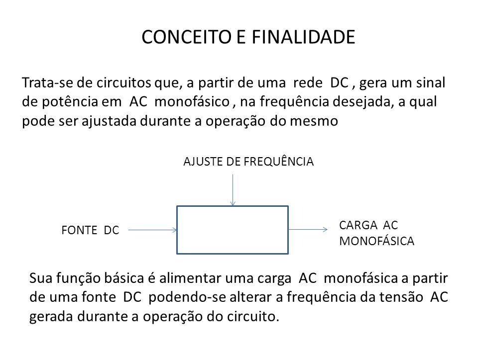 CONCEITO E FINALIDADE Trata-se de circuitos que, a partir de uma rede DC, gera um sinal de potência em AC monofásico, na frequência desejada, a qual pode ser ajustada durante a operação do mesmo Sua função básica é alimentar uma carga AC monofásica a partir de uma fonte DC podendo-se alterar a frequência da tensão AC gerada durante a operação do circuito.
