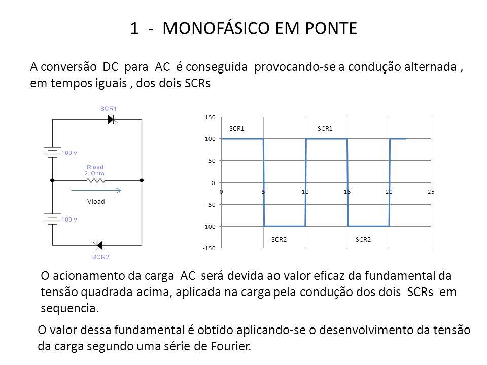 1 - MONOFÁSICO EM PONTE A conversão DC para AC é conseguida provocando-se a condução alternada, em tempos iguais, dos dois SCRs O acionamento da carga AC será devida ao valor eficaz da fundamental da tensão quadrada acima, aplicada na carga pela condução dos dois SCRs em sequencia.