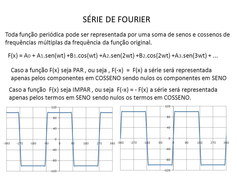SÉRIE DE FOURIER Toda função periódica pode ser representada por uma soma de senos e cossenos de frequências múltiplas da frequência da função original.