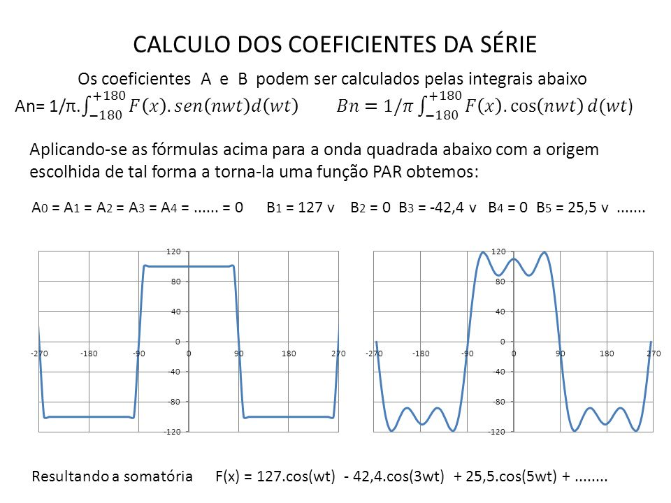 CALCULO DOS COEFICIENTES DA SÉRIE Aplicando-se as fórmulas acima para a onda quadrada abaixo com a origem escolhida de tal forma a torna-la uma função PAR obtemos: Resultando a somatória F(x) = 127.cos(wt) - 42,4.cos(3wt) + 25,5.cos(5wt) +........
