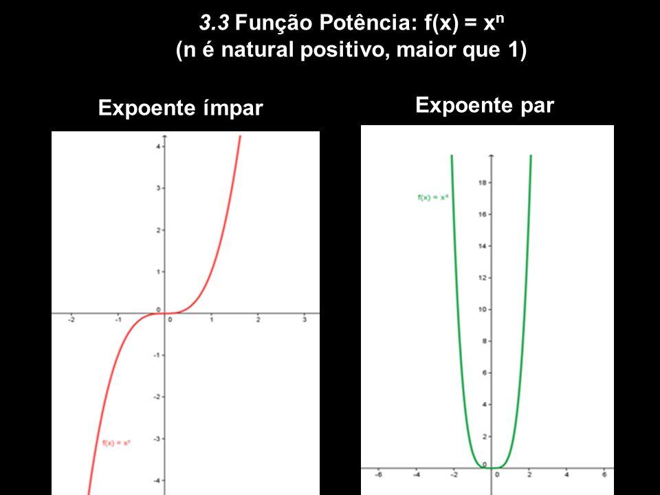 3. GRÁFICOS BÁSICOS 3.1 Função linear: f(x) = ax Crescente (a > 0)Decrescente (a < 0)
