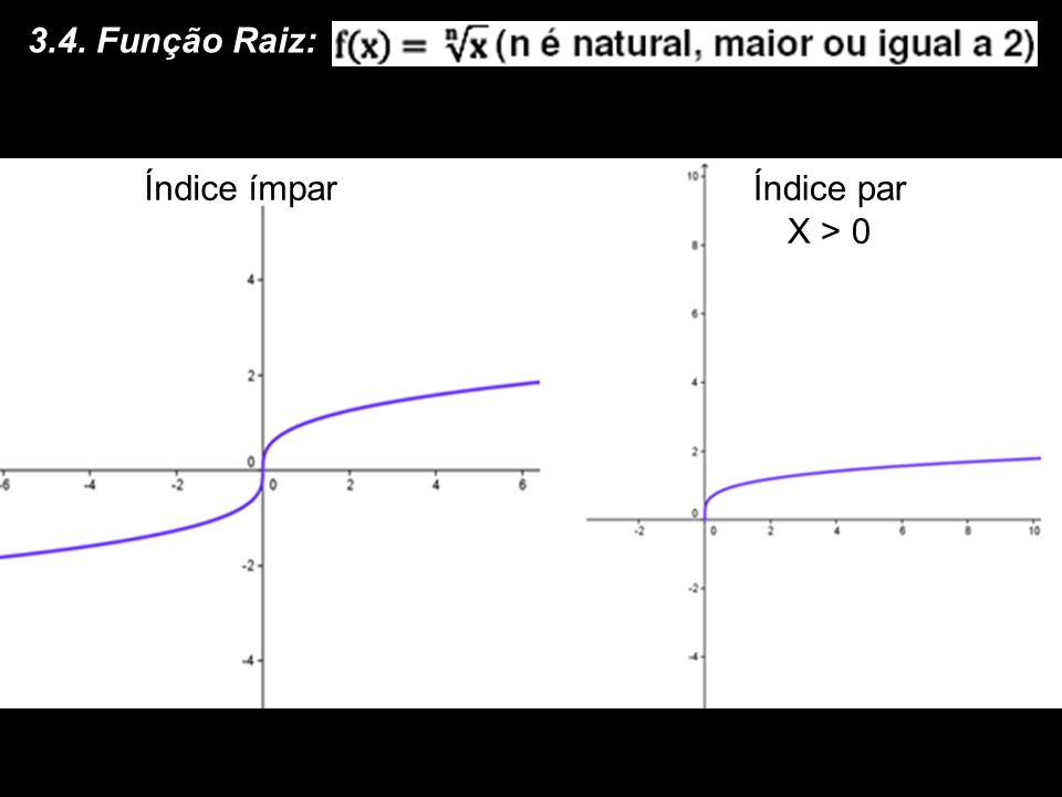 Um exemplo: Qual o aspecto gráfico da função f(x) = (x – 1) 3 + 2? Observe que um dos gráficos básicos (potência de expoente ímpar sofreu duas transla