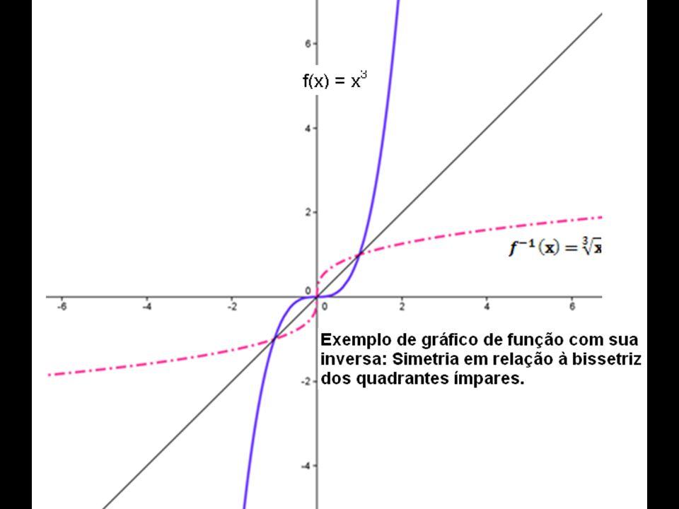 3.4. Função Raiz: Índice ímparÍndice par X > 0