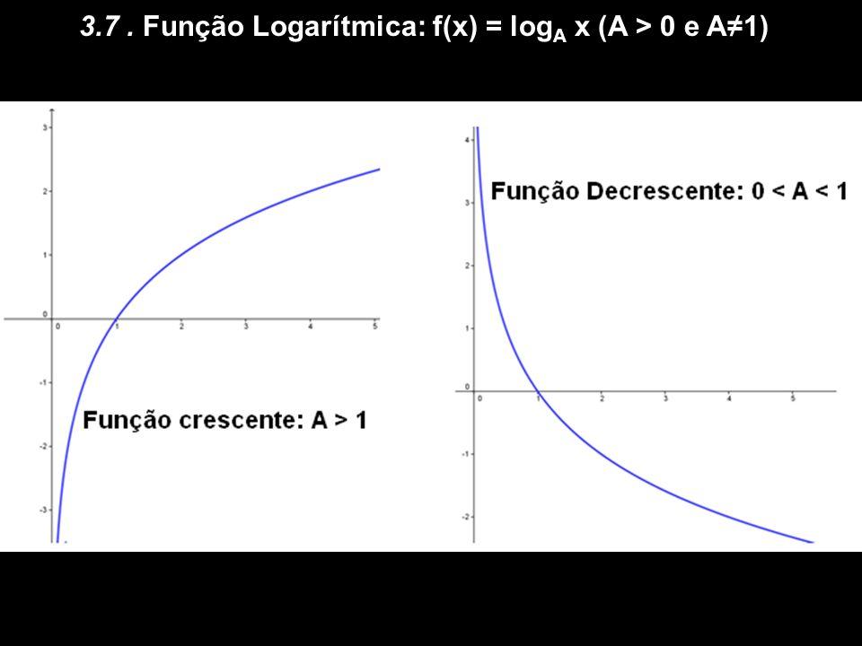 3.6 Função Exponencial: f(x) = A x (A > 0 e A 1)