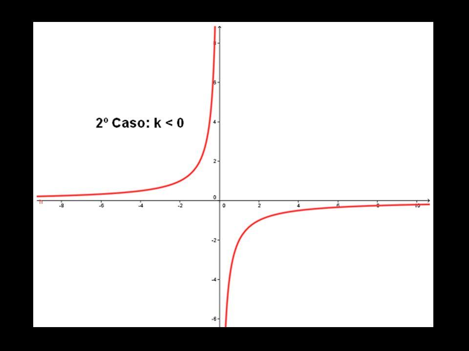 3.8. Função Quociente: f(x) = k/x, onde x 0