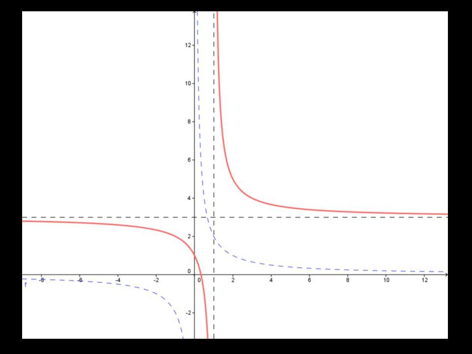 Aplicações: A partir dos gráficos básicos apresentados e das transformações geométricas isométricas, podemos construir os gráficos de outras funções.