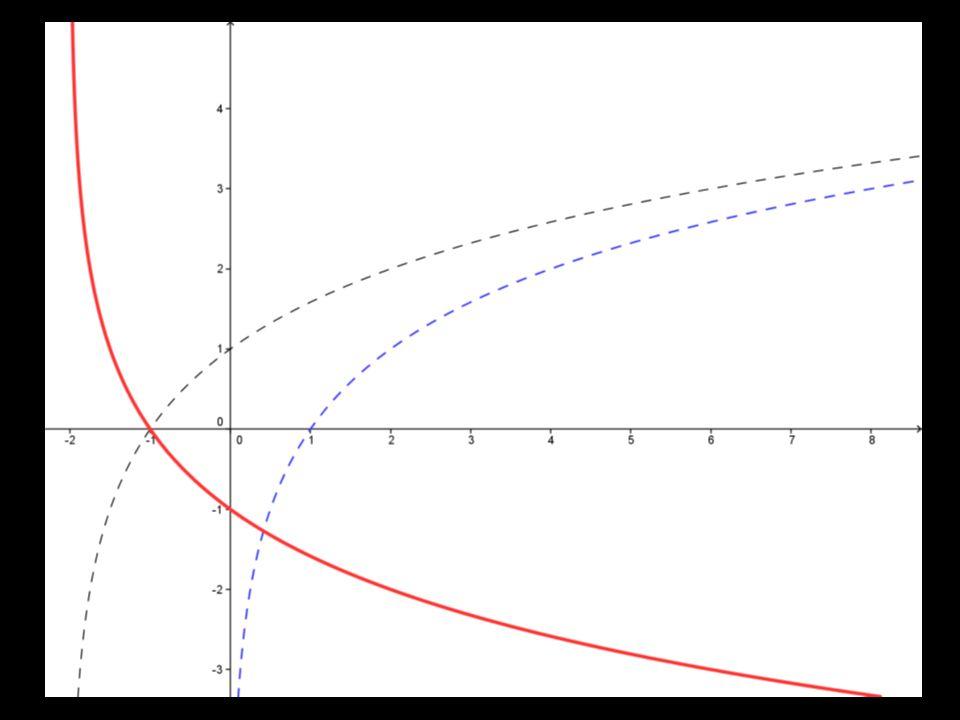 f(x) = – log 2 (x + 2) ; (x > – 2) 1.O gráfico básico associado a esse exercício é o gráfico da função f(x) = log 2 x. 2.Temos agora a ocorrência de a