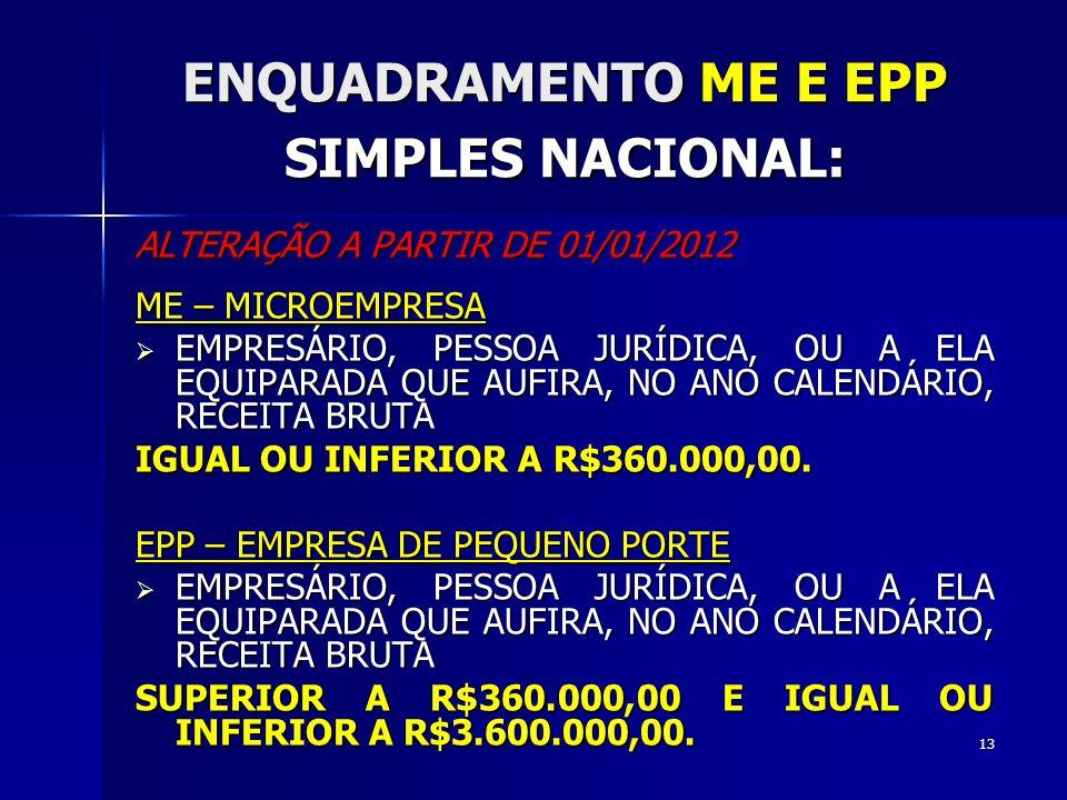 ENQUADRAMENTO ME E EPP SIMPLES NACIONAL: ALTERAÇÃO A PARTIR DE 01/01/2012 ME – MICROEMPRESA EMPRESÁRIO, PESSOA JURÍDICA, OU A ELA EQUIPARADA QUE AUFIRA, NO ANO CALENDÁRIO, RECEITA BRUTA EMPRESÁRIO, PESSOA JURÍDICA, OU A ELA EQUIPARADA QUE AUFIRA, NO ANO CALENDÁRIO, RECEITA BRUTA IGUAL OU INFERIOR A R$360.000,00.