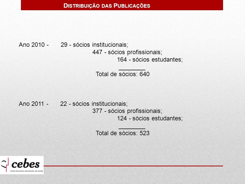 Ano 2010 - 29 - sócios institucionais; 447 - sócios profissionais; 164 - sócios estudantes; ________ Total de sócios: 640 Ano 2011 - 22 - sócios institucionais; 377 - sócios profissionais; 124 - sócios estudantes; ________ Total de sócios: 523 D ISTRIBUIÇÃO DAS P UBLICAÇÕES