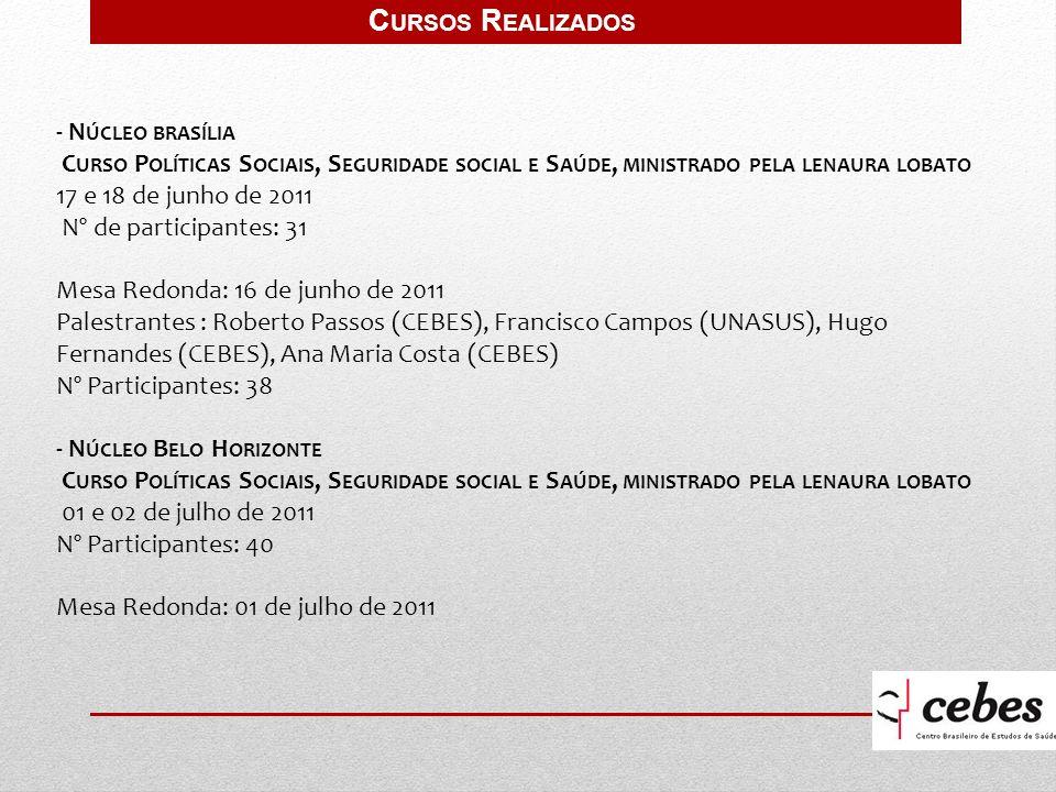 - N ÚCLEO BRASÍLIA C URSO P OLÍTICAS S OCIAIS, S EGURIDADE SOCIAL E S AÚDE, MINISTRADO PELA LENAURA LOBATO 17 e 18 de junho de 2011 Nº de participantes: 31 Mesa Redonda: 16 de junho de 2011 Palestrantes : Roberto Passos (CEBES), Francisco Campos (UNASUS), Hugo Fernandes (CEBES), Ana Maria Costa (CEBES) Nº Participantes: 38 - N ÚCLEO B ELO H ORIZONTE C URSO P OLÍTICAS S OCIAIS, S EGURIDADE SOCIAL E S AÚDE, MINISTRADO PELA LENAURA LOBATO 01 e 02 de julho de 2011 Nº Participantes: 40 Mesa Redonda: 01 de julho de 2011 C URSOS R EALIZADOS