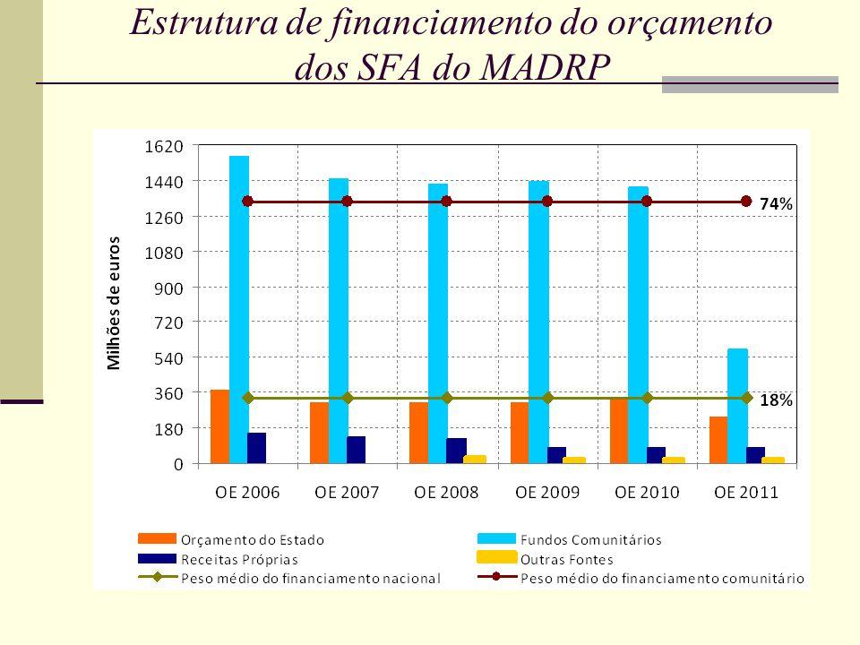 Estrutura de financiamento do orçamento dos SFA do MADRP