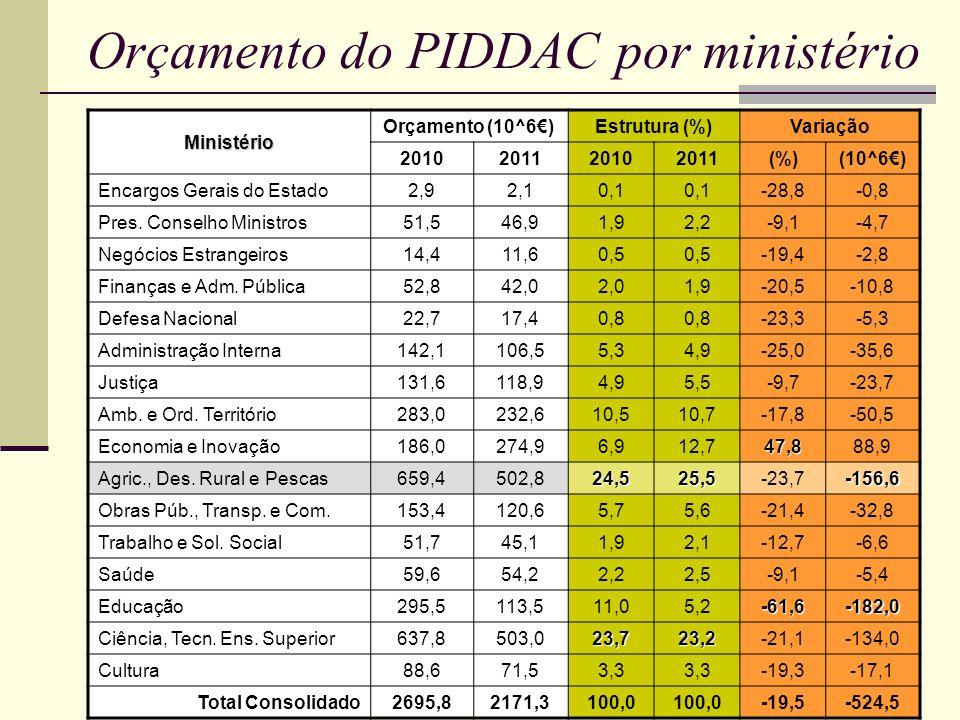 Orçamento do PIDDAC por ministérioMinistério Orçamento (10^6)Estrutura (%)Variação 2010201120102011(%)(10^6) Encargos Gerais do Estado 2,92,10,1 -28,8-0,8 Pres.
