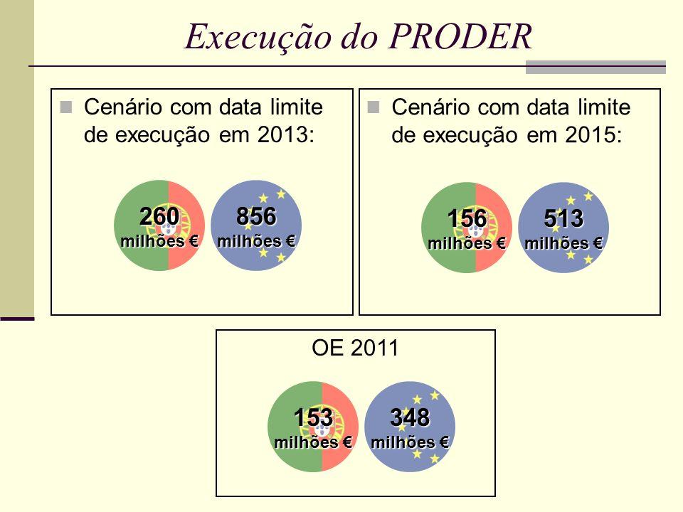 Execução do PRODER Cenário com data limite de execução em 2013: Cenário com data limite de execução em 2015: 260 milhões milhões 856 156 513 OE 2011 153 milhões milhões 348