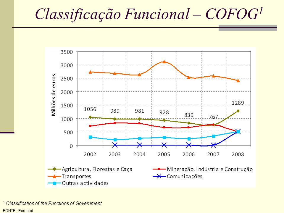 Classificação Funcional – COFOG 1 1 Classification of the Functions of Government FONTE: Eurostat