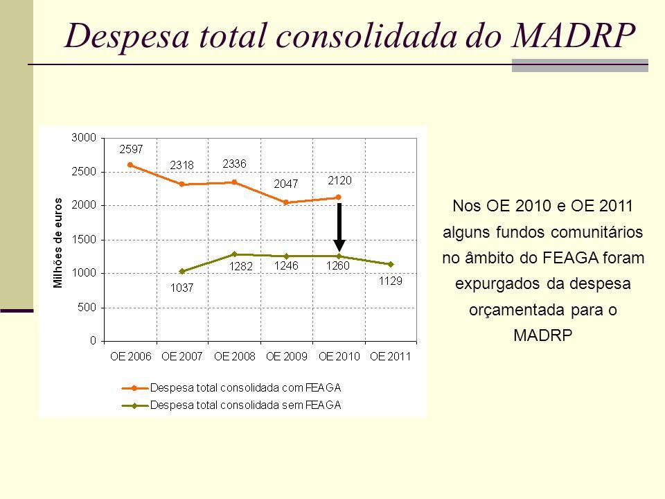 Execução do orçamento do PIDDAC do MADRP