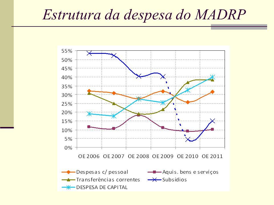 Estrutura do PIDDAC do MADRP por sector