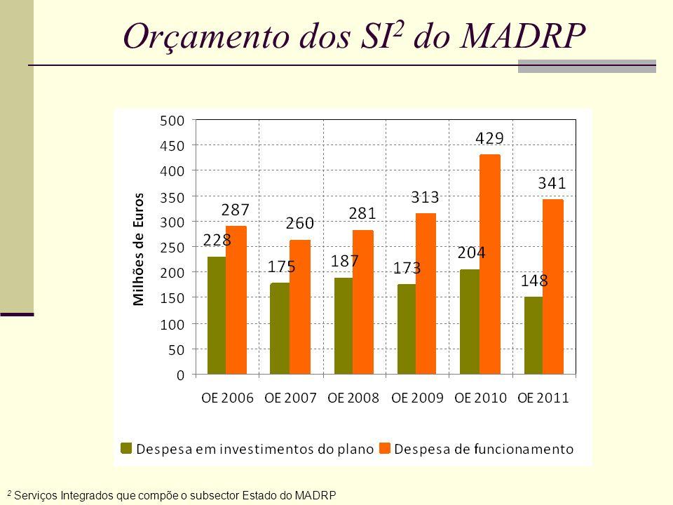 Principais reduções das medidas do PIDDAC do MADRP MedidaOE 2010OE 2011 Variação do OE 2010 para OE 2011 PRODER533,6 456,6 + 50,0 -14,4% -77,0 milhões Gestão sustentável do espaço rural 211,7110,4-47,8% -101,2 milhões SIPAC12,99,7-25,5% -3.2 milhões Promoção da competitividade 270,6228,8-15,4% -41,8 milhões Electricidade Verde5,01,864,0% -3,2 milhões