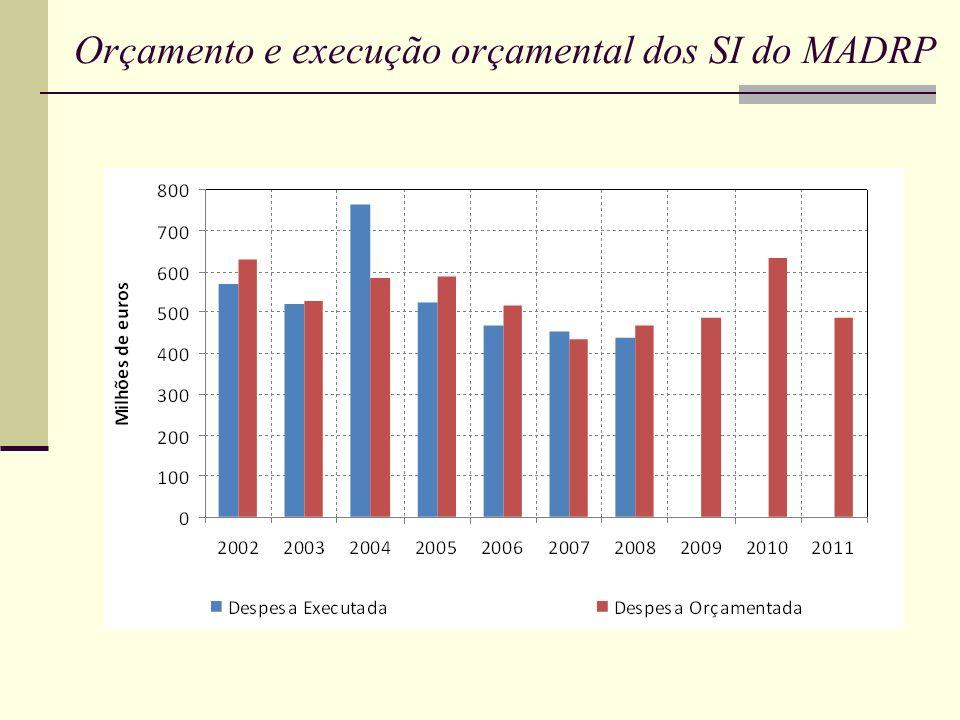 Orçamento e execução orçamental dos SI do MADRP