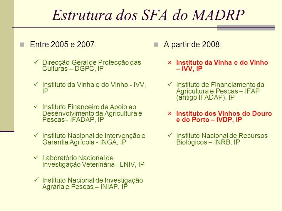 Estrutura dos SFA do MADRP Entre 2005 e 2007: Direcção-Geral de Protecção das Culturas – DGPC, IP Instituto da Vinha e do Vinho - IVV, IP Instituto Financeiro de Apoio ao Desenvolvimento da Agricultura e Pescas - IFADAP, IP Instituto Nacional de Intervenção e Garantia Agrícola - INGA, IP Laboratório Nacional de Investigação Veterinária - LNIV, IP Instituto Nacional de Investigação Agrária e Pescas – INIAP, IP A partir de 2008: Instituto da Vinha e do Vinho – IVV, IP Instituto de Financiamento da Agricultura e Pescas – IFAP (antigo IFADAP), IP Instituto dos Vinhos do Douro e do Porto – IVDP, IP Instituto Nacional de Recursos Biológicos – INRB, IP