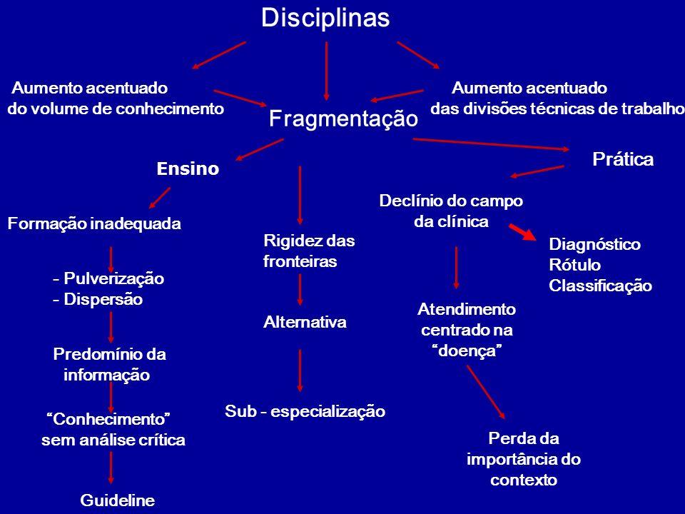 O PACIENTE FATIADO FRAGMENTAÇÃO DISCIPLINAS CADA VEZ SE SUB-DIVIDINDO MAIS AUSÊNCIA DETROCAS ENTRE ELAS FRAGMENTAÇÃO - SABER - CLÍNICA/ TÉCNICA - ORGANIZACIONAL