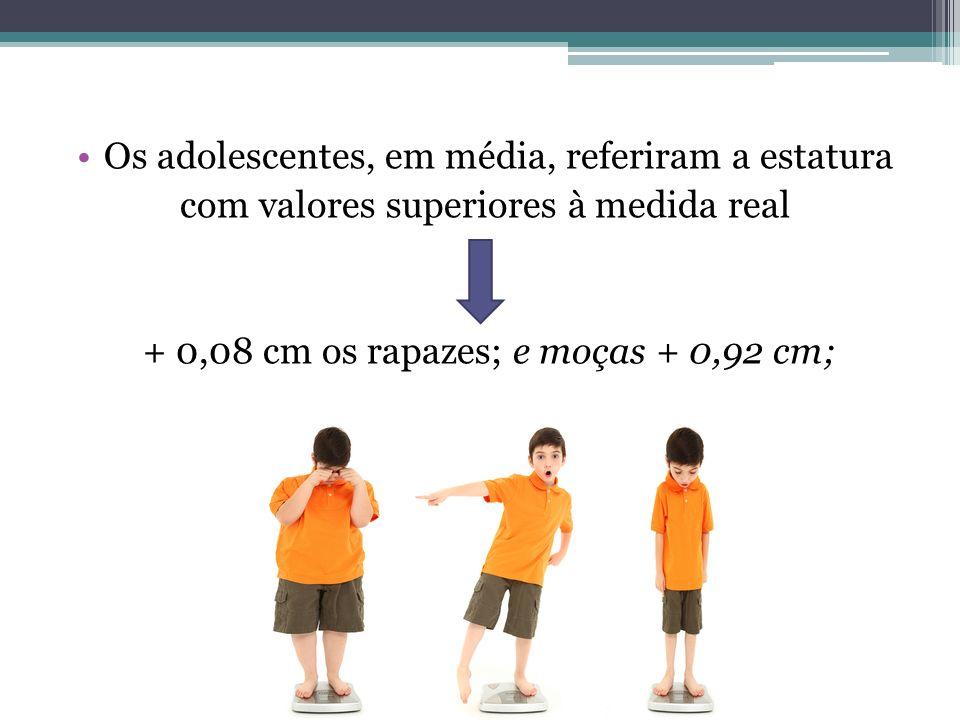 Os adolescentes, em média, referiram a estatura com valores superiores à medida real + 0,08 cm os rapazes; e moças + 0,92 cm;
