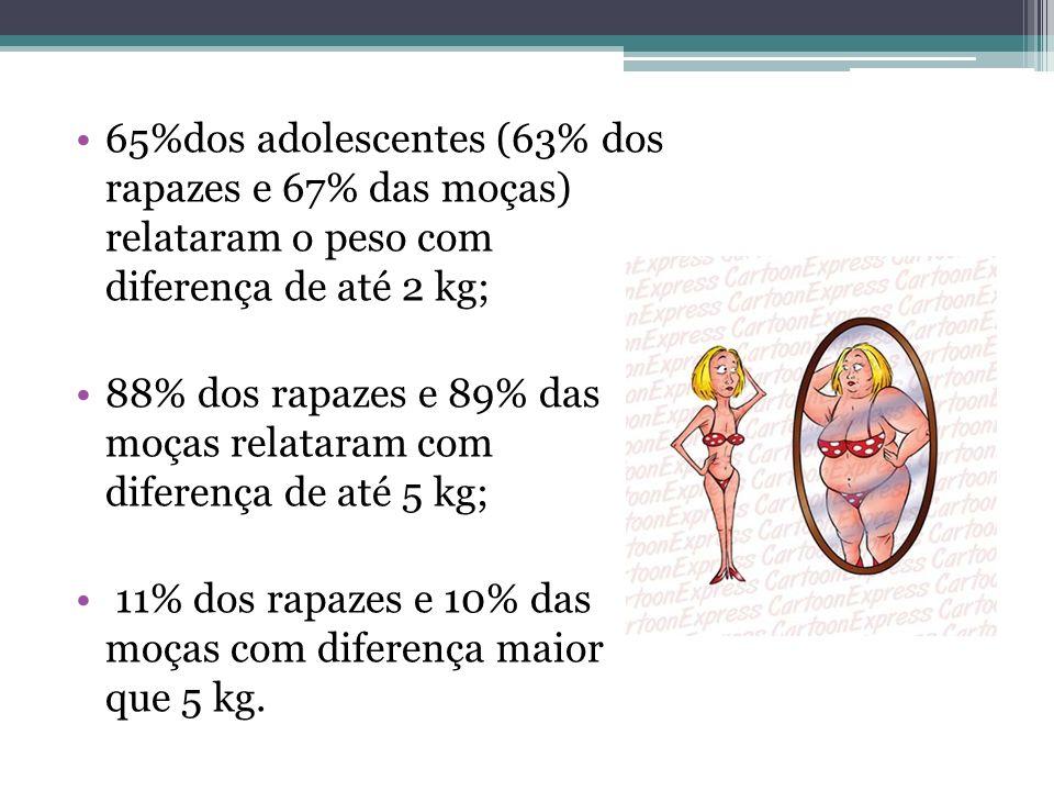 65%dos adolescentes (63% dos rapazes e 67% das moças) relataram o peso com diferença de até 2 kg; 88% dos rapazes e 89% das moças relataram com difere