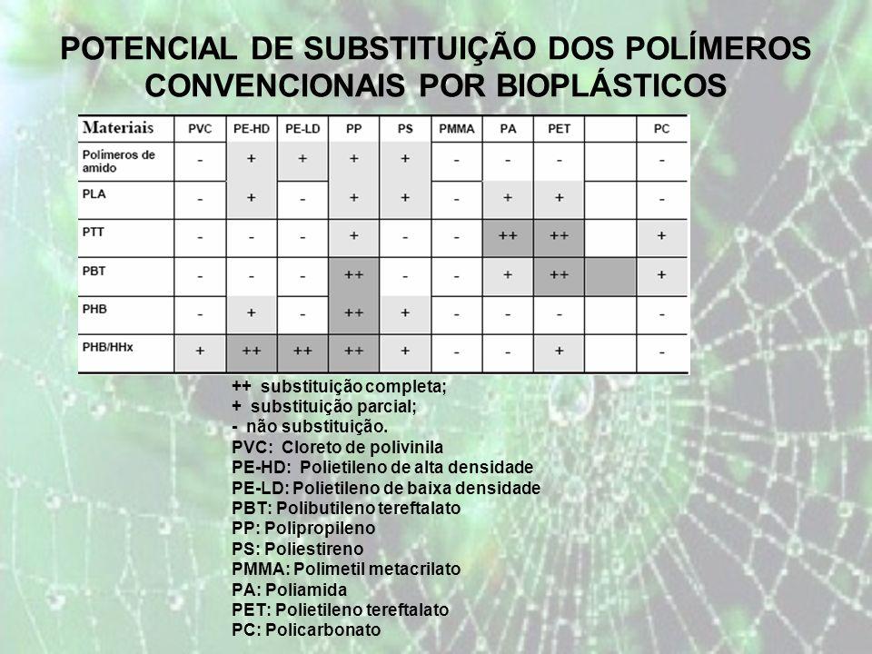 POTENCIAL DE SUBSTITUIÇÃO DOS POLÍMEROS CONVENCIONAIS POR BIOPLÁSTICOS ++ substituição completa; + substituição parcial; - não substituição.