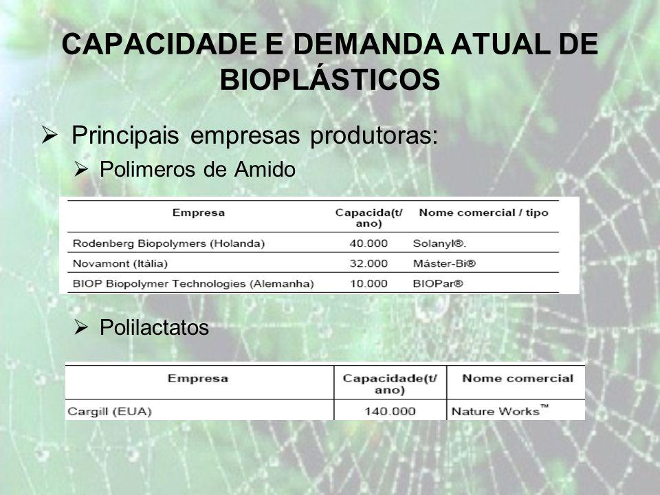 CAPACIDADE E DEMANDA ATUAL DE BIOPLÁSTICOS Principais empresas produtoras: Polimeros de Amido Polilactatos