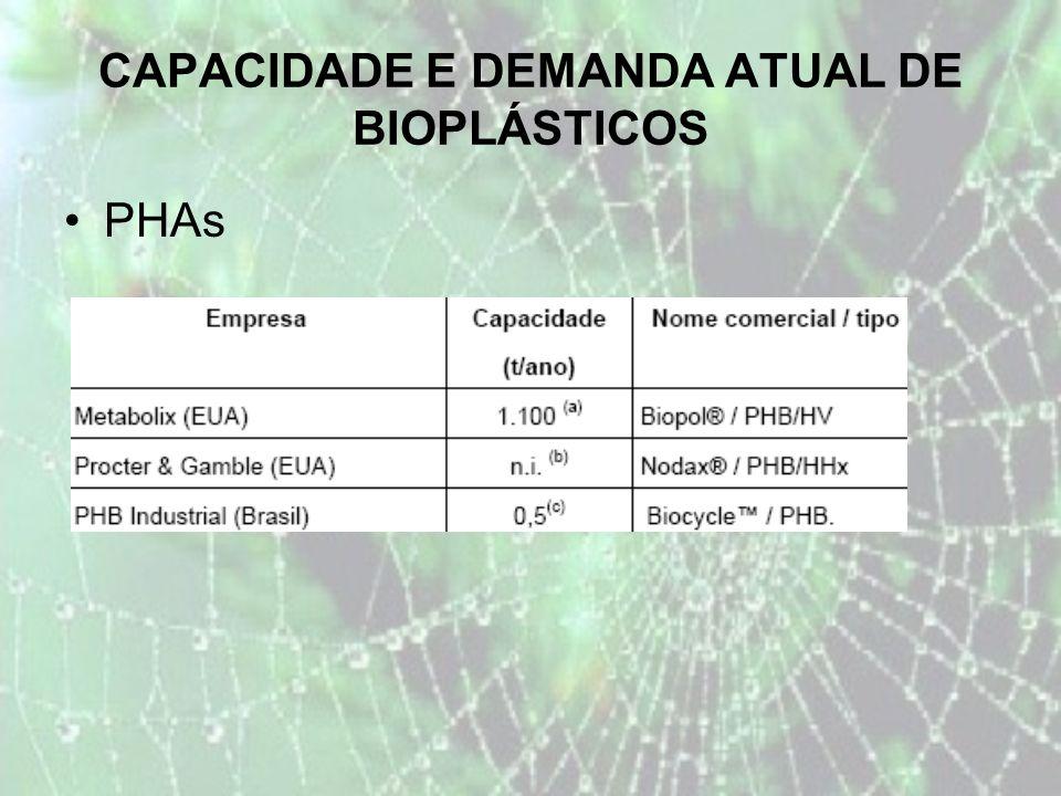 CAPACIDADE E DEMANDA ATUAL DE BIOPLÁSTICOS PHAs