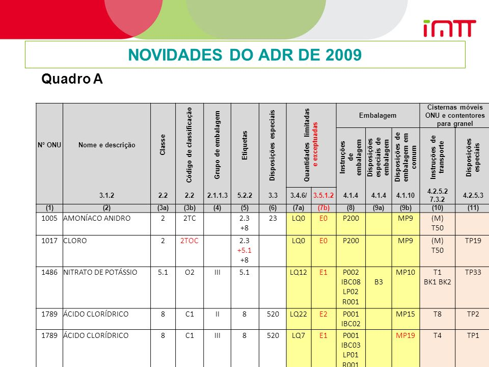 12 NOVIDADES DO ADR DE 2009 Nº ONUNome e descrição Classe Código de classificação Grupo de embalagem Etiquetas Disposições especiais Quantidades limitadas e exceptuadas Embalagem Cisternas móveis ONU e contentores para granel Instruções de embalagem Disposições especiais de embalagem Disposições de embalagem em comum Instruções de transporte Disposições especiais 3.1.22.2 2.1.1.35.2.23.33.4.6/3.5.1.24.1.4 4.1.10 4.2.5.2 7.3.2 4.2.5.3 (1)(2)(3a)(3b)(4)(5)(6)(7a)(7b)(8)(9a)(9b)(10)(11) 1005AMONÍACO ANIDRO22TC 2.3 +8 23LQ0E0P200 MP9(M) T50 1017CLORO22TOC 2.3 +5.1 +8 LQ0E0P200 MP9(M) T50 TP19 1486NITRATO DE POTÁSSIO5.1O2III5.1 LQ12E1P002 IBC08 LP02 R001 B3 MP10T1 BK1 BK2 TP33 1789ÁCIDO CLORÍDRICO8C1II8520LQ22E2P001 IBC02 MP15T8TP2 1789ÁCIDO CLORÍDRICO8C1III8520LQ7E1P001 IBC03 LP01 R001 MP19T4TP1 Quadro A