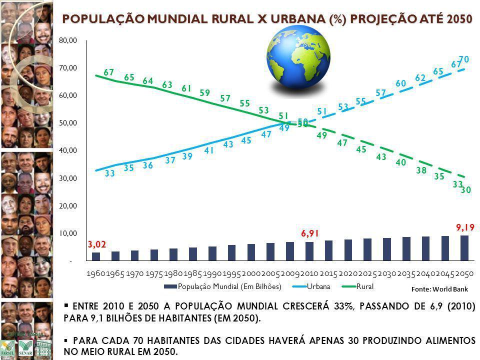 POPULAÇÃO MUNDIAL RURAL X URBANA (%) PROJEÇÃO ATÉ 2050 ENTRE 2010 E 2050 A POPULAÇÃO MUNDIAL CRESCERÁ 33%, PASSANDO DE 6,9 (2010) PARA 9,1 BILHÕES DE HABITANTES (EM 2050).