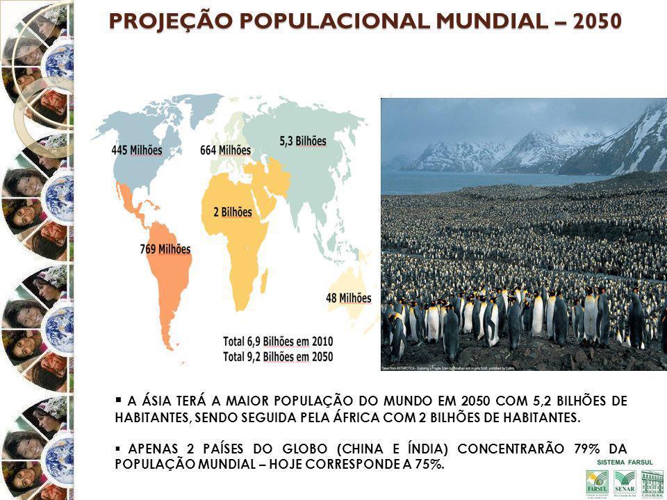 PROJEÇÃO POPULACIONAL MUNDIAL – 2050 A ÁSIA TERÁ A MAIOR POPULAÇÃO DO MUNDO EM 2050 COM 5,2 BILHÕES DE HABITANTES, SENDO SEGUIDA PELA ÁFRICA COM 2 BILHÕES DE HABITANTES.