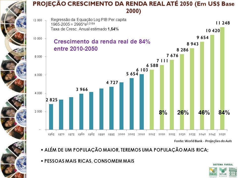 PROJEÇÃO CRESCIMENTO DA RENDA REAL ATÉ 2050 (Em US$ Base 2000) ALÉM DE UM POPULAÇÃO MAIOR, TEREMOS UMA POPULAÇÃO MAIS RICA; PESSOAS MAIS RICAS, CONSOMEM MAIS Crescimento da renda real de 84% entre 2010-2050 8%26%84%46%