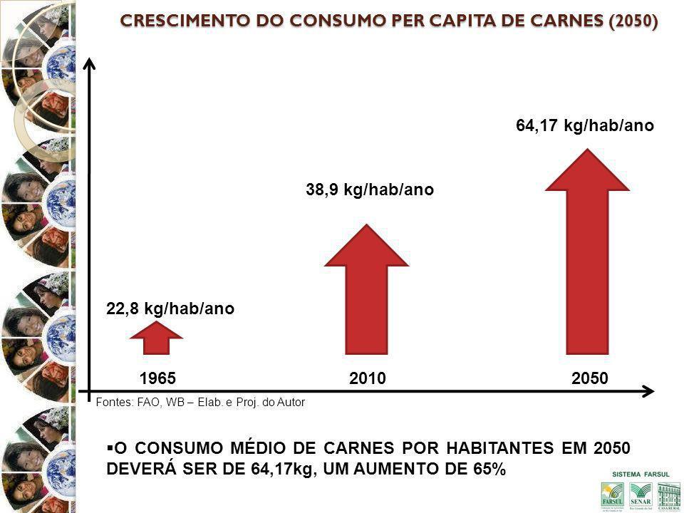 CRESCIMENTO DO CONSUMO PER CAPITA DE CARNES (2050) O CONSUMO MÉDIO DE CARNES POR HABITANTES EM 2050 DEVERÁ SER DE 64,17kg, UM AUMENTO DE 65% 196520502010 22,8 kg/hab/ano 38,9 kg/hab/ano 64,17 kg/hab/ano Fontes: FAO, WB – Elab.