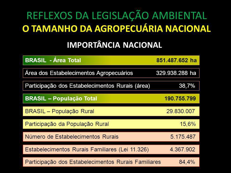 REFLEXOS DA LEGISLAÇÃO AMBIENTAL O TAMANHO DA AGROPECUÁRIA NACIONAL BRASIL - Área Total 851.487.652 ha Área dos Estabelecimentos Agropecuários 329.938.288 ha Participação dos Estabelecimentos Rurais (área) 38,7% BRASIL – População Rural 29.830.007 BRASIL – População Total 190.755.799 Participação da População Rural 15,6% Número de Estabelecimentos Rurais 5.175.487 Participação dos Estabelecimentos Rurais Familiares 84,4% Estabelecimentos Rurais Familiares (Lei 11.326) 4.367.902 IMPORTÂNCIA NACIONAL